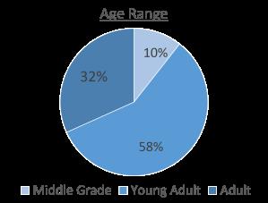 age range chart