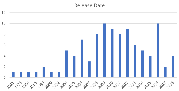 release date chart