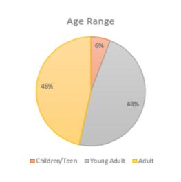 age range 2020 tbr